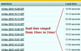 How Fast Does Your Site Load?