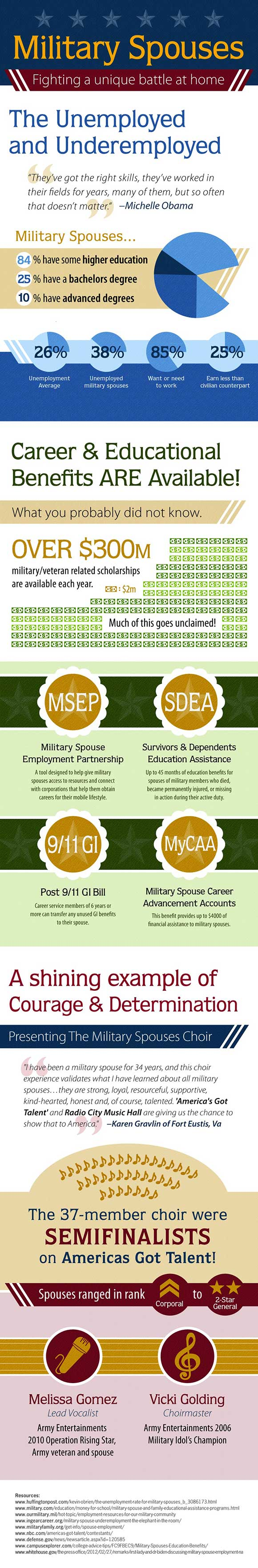 infographic on military spouse benefits